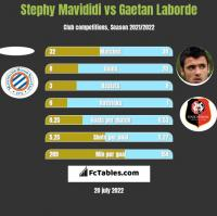 Stephy Mavididi vs Gaetan Laborde h2h player stats