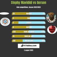 Stephy Mavididi vs Gerson h2h player stats