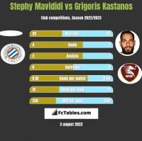 Stephy Mavididi vs Grigoris Kastanos h2h player stats