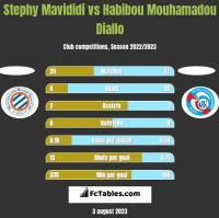 Stephy Mavididi vs Habibou Mouhamadou Diallo h2h player stats