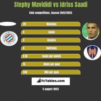 Stephy Mavididi vs Idriss Saadi h2h player stats