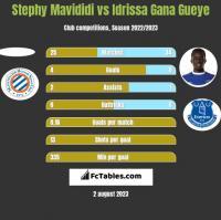 Stephy Mavididi vs Idrissa Gana Gueye h2h player stats