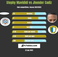 Stephy Mavididi vs Jhonder Cadiz h2h player stats