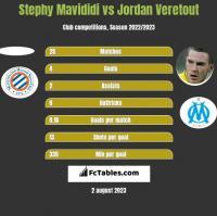 Stephy Mavididi vs Jordan Veretout h2h player stats