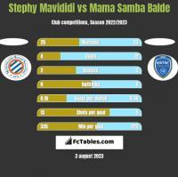 Stephy Mavididi vs Mama Samba Balde h2h player stats