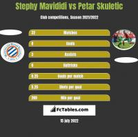 Stephy Mavididi vs Petar Skuletic h2h player stats