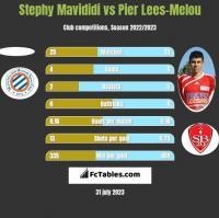 Stephy Mavididi vs Pier Lees-Melou h2h player stats