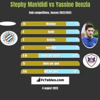 Stephy Mavididi vs Yassine Benzia h2h player stats