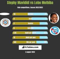 Stephy Mavididi vs Lebo Mothiba h2h player stats