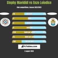 Stephy Mavididi vs Enzo Loiodice h2h player stats