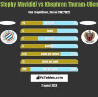 Stephy Mavididi vs Khephren Thuram-Ulien h2h player stats