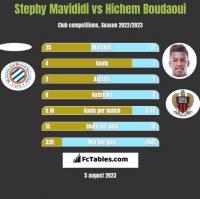 Stephy Mavididi vs Hichem Boudaoui h2h player stats