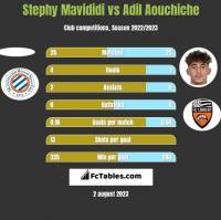 Stephy Mavididi vs Adil Aouchiche h2h player stats