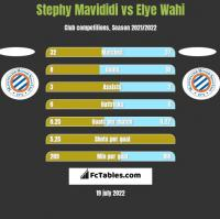 Stephy Mavididi vs Elye Wahi h2h player stats
