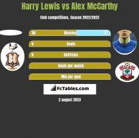Harry Lewis vs Alex McCarthy h2h player stats
