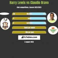 Harry Lewis vs Claudio Bravo h2h player stats
