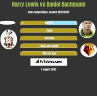 Harry Lewis vs Daniel Bachmann h2h player stats