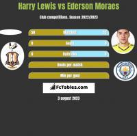 Harry Lewis vs Ederson Moraes h2h player stats