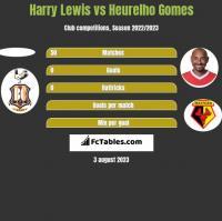 Harry Lewis vs Heurelho Gomes h2h player stats