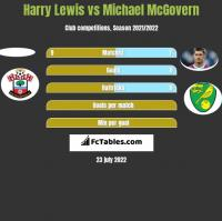 Harry Lewis vs Michael McGovern h2h player stats