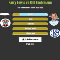Harry Lewis vs Ralf Faehrmann h2h player stats