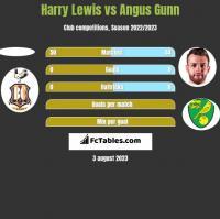 Harry Lewis vs Angus Gunn h2h player stats