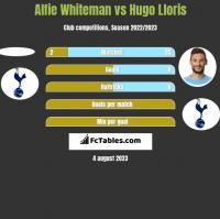 Alfie Whiteman vs Hugo Lloris h2h player stats