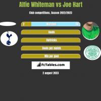 Alfie Whiteman vs Joe Hart h2h player stats