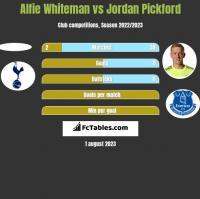 Alfie Whiteman vs Jordan Pickford h2h player stats