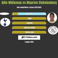 Alfie Whiteman vs Maarten Stekelenburg h2h player stats