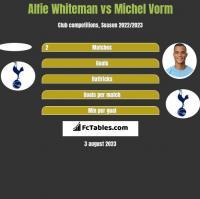 Alfie Whiteman vs Michel Vorm h2h player stats