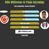 Alfie Whiteman vs Paulo Gazzaniga h2h player stats