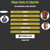 Diego Costa vs Eduardo h2h player stats