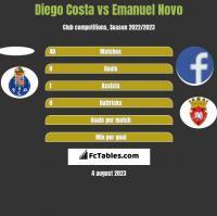 Diego Costa vs Emanuel Novo h2h player stats