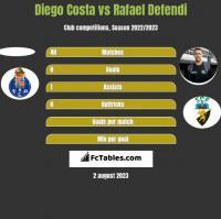 Diego Costa vs Rafael Defendi h2h player stats