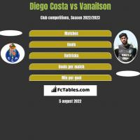 Diego Costa vs Vanailson h2h player stats