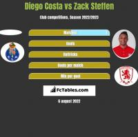 Diego Costa vs Zack Steffen h2h player stats