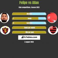 Felipe vs Allan h2h player stats