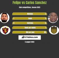 Felipe vs Carlos Sanchez h2h player stats