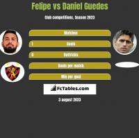 Felipe vs Daniel Guedes h2h player stats