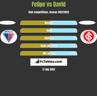 Felipe vs David h2h player stats