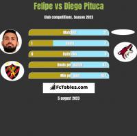 Felipe vs Diego Pituca h2h player stats