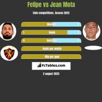 Felipe vs Jean Mota h2h player stats