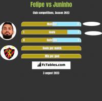 Felipe vs Juninho h2h player stats