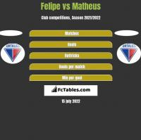 Felipe vs Matheus h2h player stats