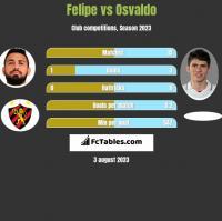 Felipe vs Osvaldo h2h player stats