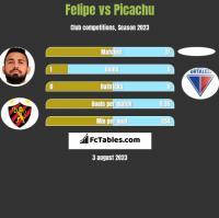 Felipe vs Picachu h2h player stats