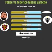 Felipe vs Federico Matias Zaracho h2h player stats