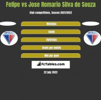 Felipe vs Jose Romario Silva de Souza h2h player stats