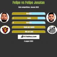 Felipe vs Felipe Jonatan h2h player stats